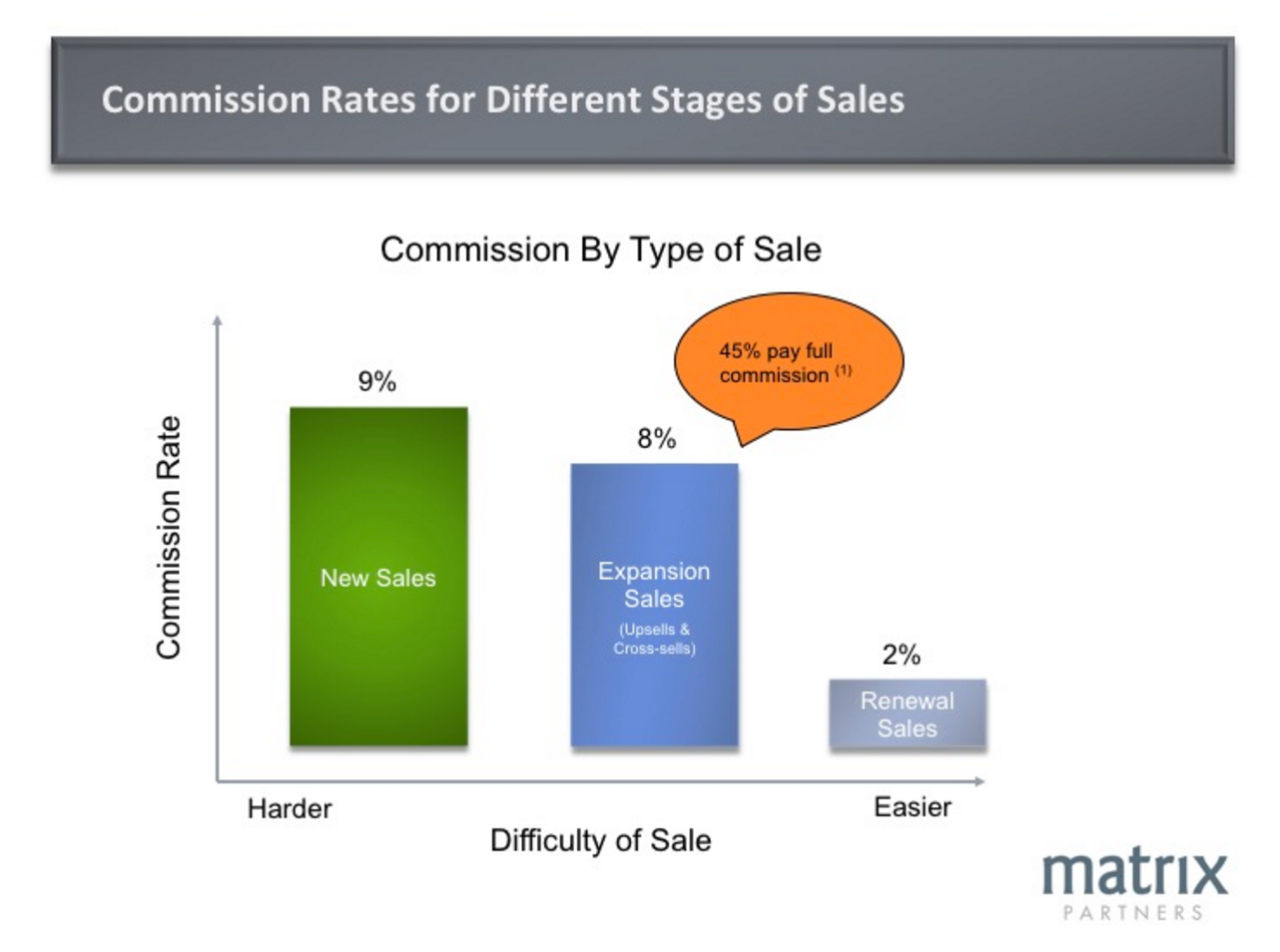 Median Commission Rates By Type Of Sale.  SaaS_Sales_Compensation_Design_the_Right_Plan